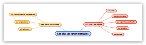 classes-grammaticales1
